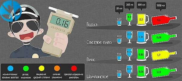 Анализ алкоголя в крови в процентах норма