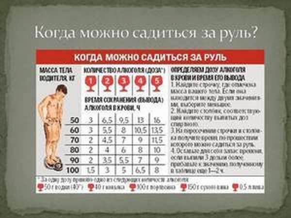 Калькулятор алкоголя в крови
