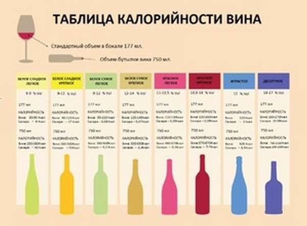 Насколько калорийны вина
