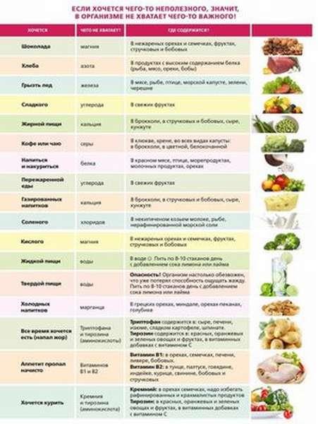 Как понять о нехватке витаминов