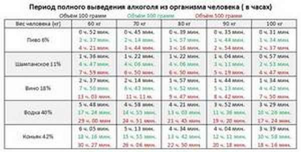 Расчет точного времени выведения алкоголя