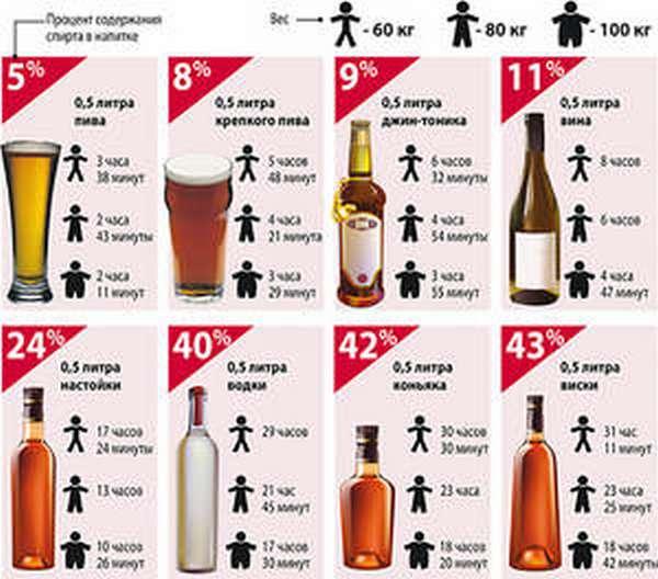 Сколько алкоголь выветривается из крови