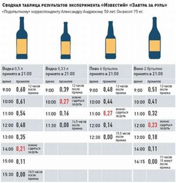 За сколько времени алкоголь выветривается