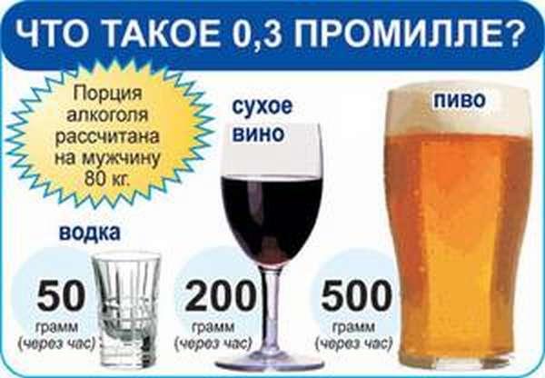 Содержание промилле в алкоголе