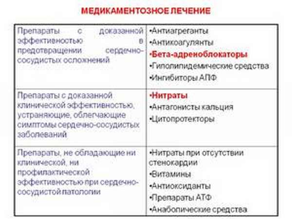 Список препаратов с доказанной эффективностью
