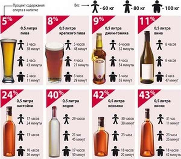 Степени опьянения человека: таблица