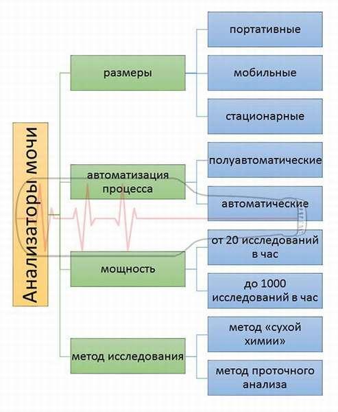 Классификация анализаторов