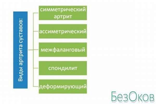 Классификация типов артрита
