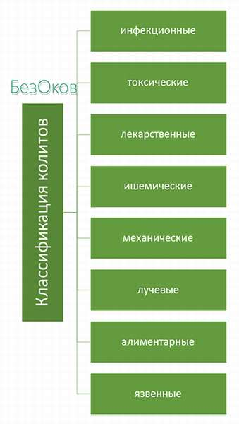 Классификация колита