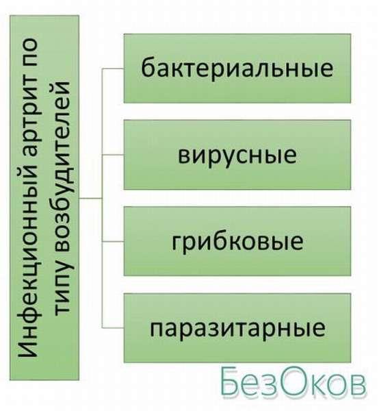 Классификация артрита