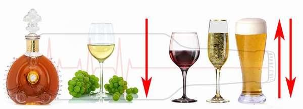 Действие разного алкоголя на давление