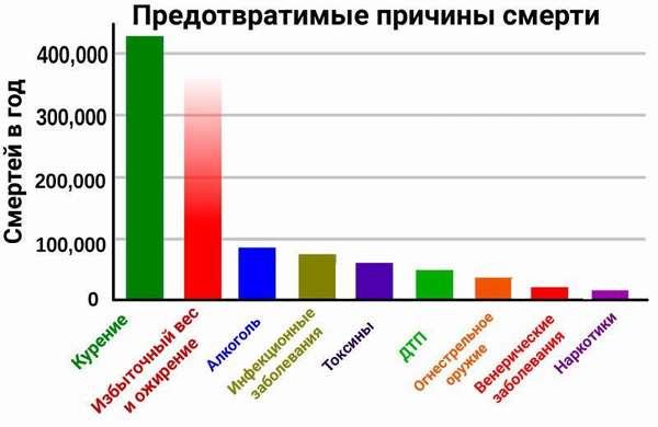 Статистика смертей с предотвратимыми причинами