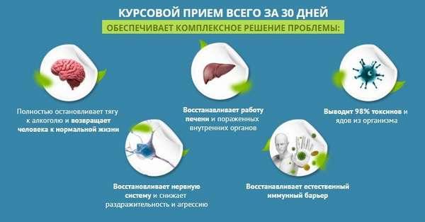 Действие препарата на органы