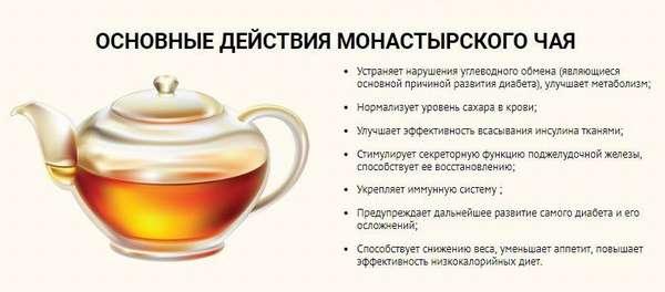 Действие Монастырского чая