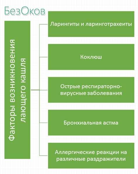 Факторы возникновения лающего кашля