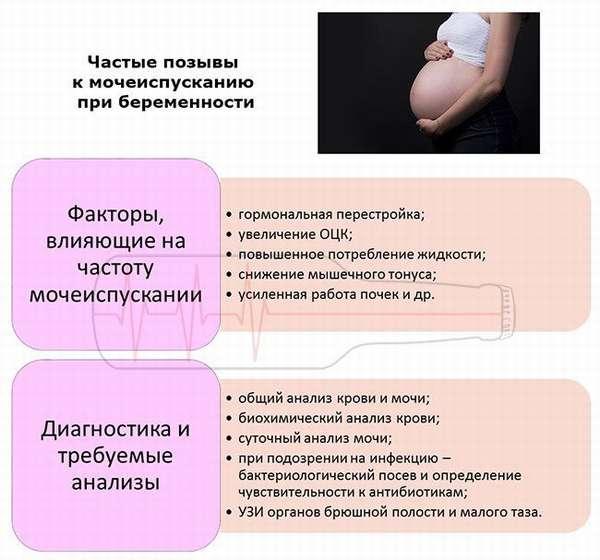 Факторы и диагностика