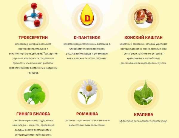 Растительный состав