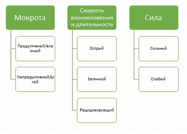 Классификация кашля