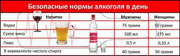 Нормальная доза спиртного