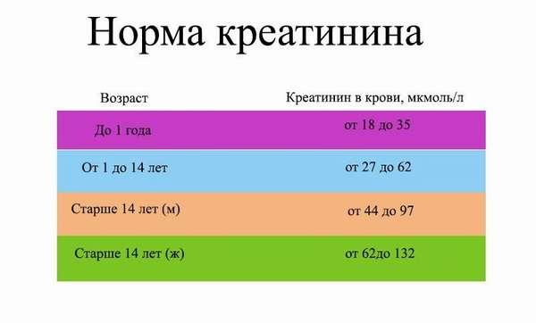 Таблица креатинина
