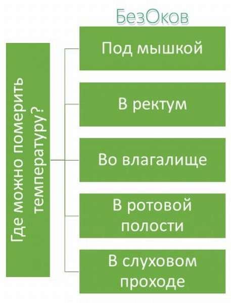 Способы измерения температуры