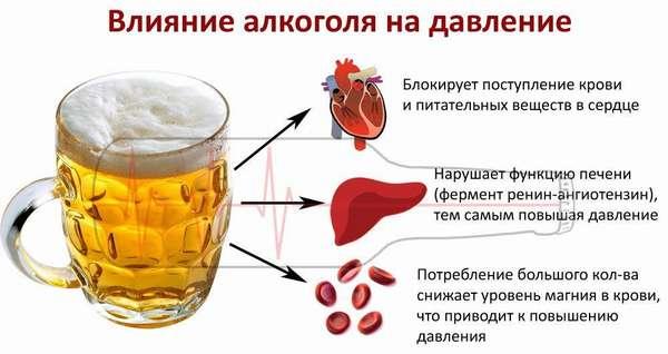 Как алкоголь влияет на давление: картинка