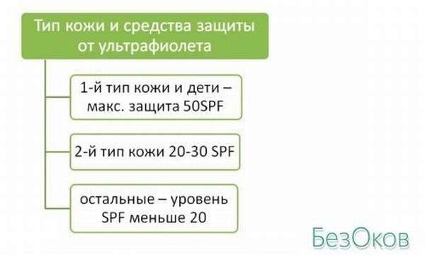 Тип кожи и защитные средства от ультрафиолета