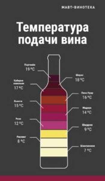 Температура подачи вина1