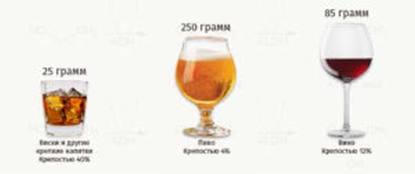 градусы виски